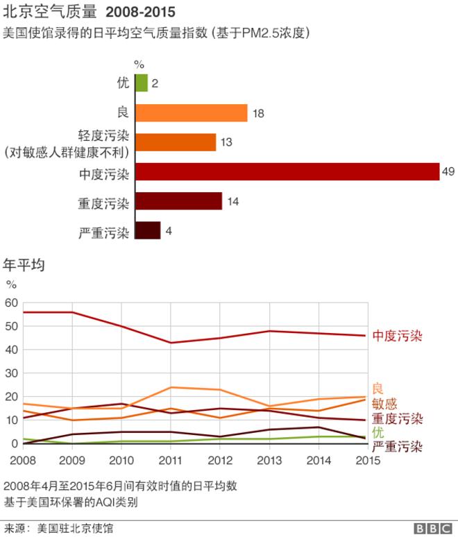 美国大使馆 2008年 推特 北京空气污染数据 的图像结果